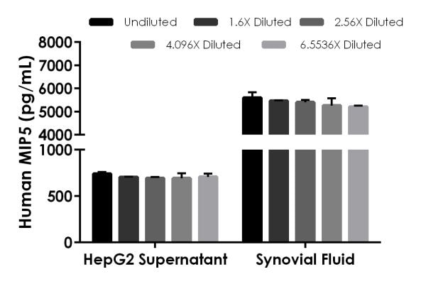 Interpolated concentrations of native MIP5 in HepG2 (4 days) cell culture supernatant and human synovial fluid samples.