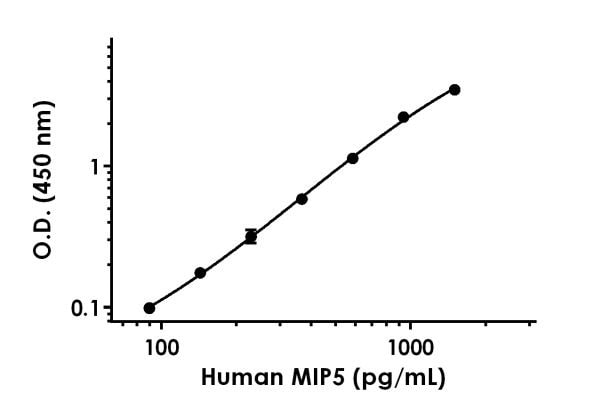 Example of human MIP5 standard curve in 1X Cell Extraction Buffer PTR.