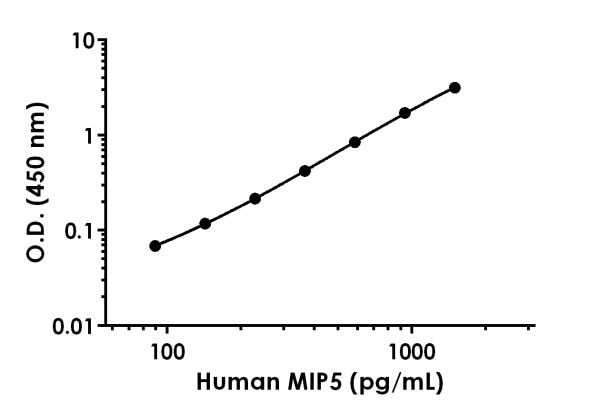 Example of human MIP5 standard curve in Sample Diluent NS.