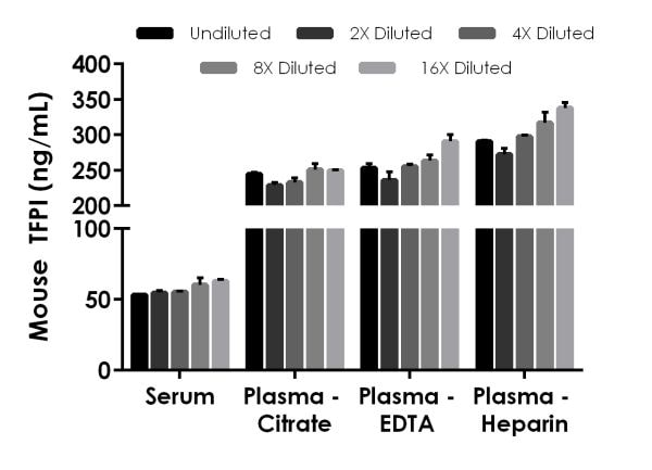 Interpolated concentrations of native TFPI in mouse serum, and plasma samples.