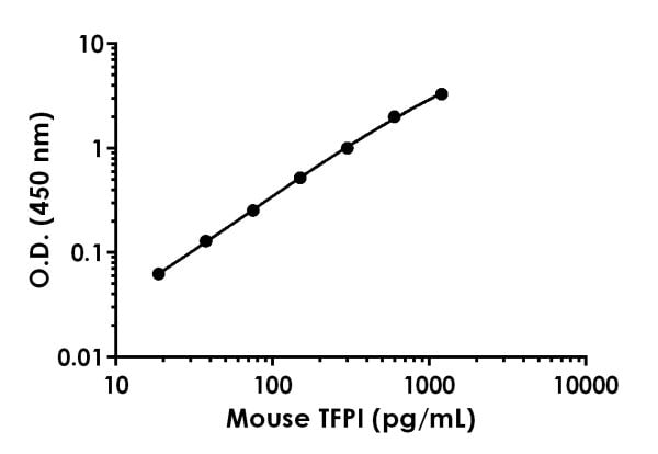 Example of mouse TFPI standard curve in Sample Diluent 1X Cell Extraction Buffer PTR.