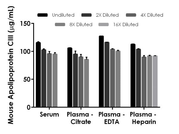 Interpolated concentrations of native Apolipoprotein CIII in mouse serum and plasma samples.