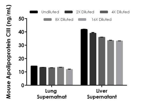 Interpolated concentrations of native Apolipoprotein CIII in mouse supernatant samples.