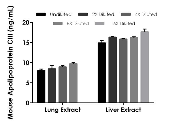 Interpolated concentrations of native Apolipoprotein CIII in mouse lung and liver tissue extract samples based on a 125 µg/mL extract load.