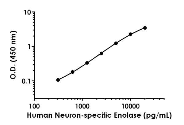 Example of human Neuron-specific Enolase standard curve in Sample Diluent NS.