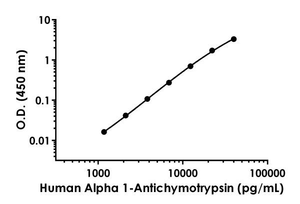 Example of human Alpha 1-antichymotrypsin standard curve in Sample Diluent NS.