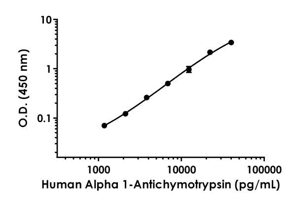 Example of human Alpha 1-antichymotrypsin standard curve in 1X Cell Extraction Buffer PTR.