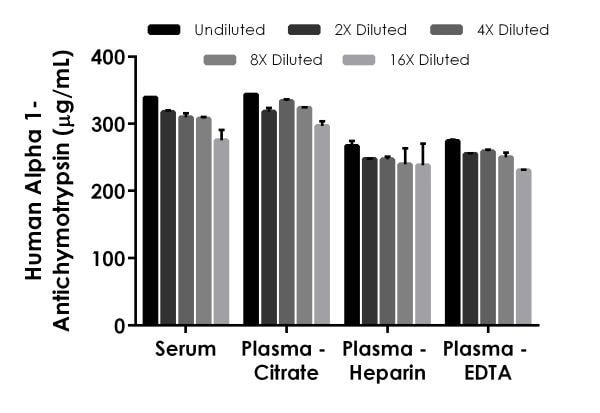 Interpolated concentrations of native Alpha 1-antichymotrypsin in human serum, and plasma samples.