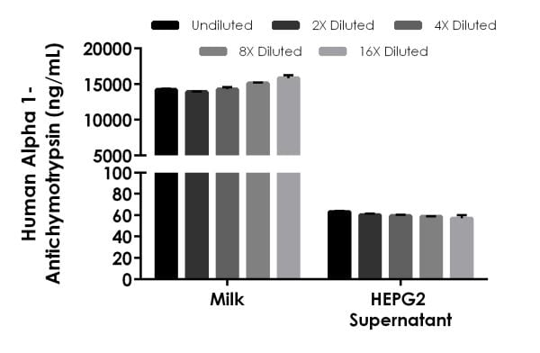 Interpolated concentrations of native Alpha 1-antichymotrypsin in human milk and HEPG2 cell culture supernatant samples.