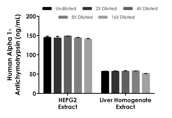 Interpolated concentrations of native Alpha 1-antichymotrypsin in human HEPG2 cell extract and human liver homogenate extract based on a 50 µg/mL extract load.