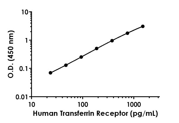 Example of human Transferrin Receptor standard curve in 1X Cell Extraction Buffer PTR.