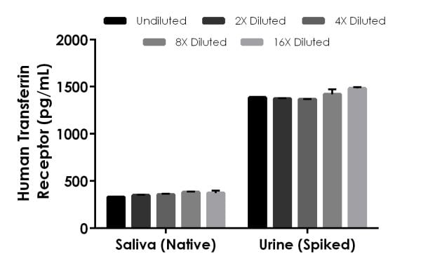 Interpolated concentrations of native or spiked Transferrin Receptor in human saliva and urine samples.