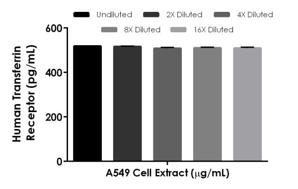 Interpolated concentrations of native Transferrin Receptor in human A549 cell extract based on a 1,000 µg/mL extract load.