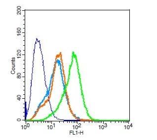Flow Cytometry - Anti-Eph receptor A3 antibody (ab217799)