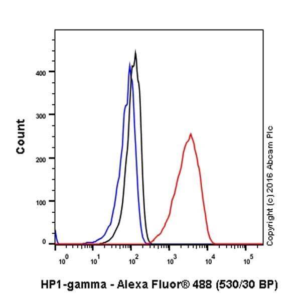 Flow Cytometry - Anti-HP1 gamma/CBX3 antibody [EPR19802] (ab217999)