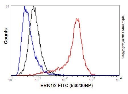 Flow Cytometry (Intracellular) - Anti-ERK1 + ERK2 antibody [EPR17526] - BSA and Azide free (ab218017)
