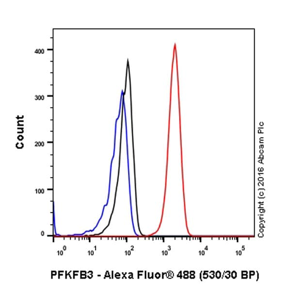 Flow Cytometry - Anti-PFKFB3 antibody [EPR12594] - BSA and Azide free (ab218121)