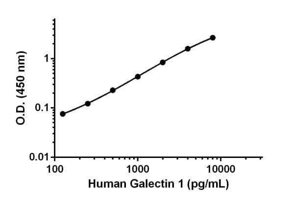 Human Galectin 1 standard curve.