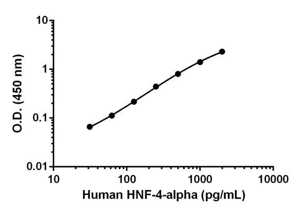 Human HNF-4-alpha standard curve.
