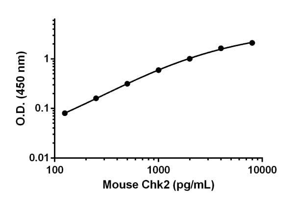 Mouse Chk2 standard curve.
