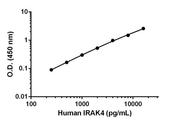 Human IRAK4 standard curve.