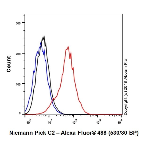 Flow Cytometry (Intracellular) - Anti-Niemann Pick C2 antibody [EPR19993-145-1] (ab218192)