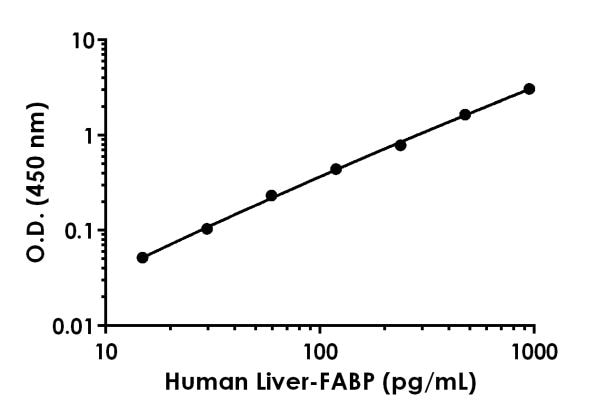 Example of Human Liver-FABP standard curve in Sample Diluent NS