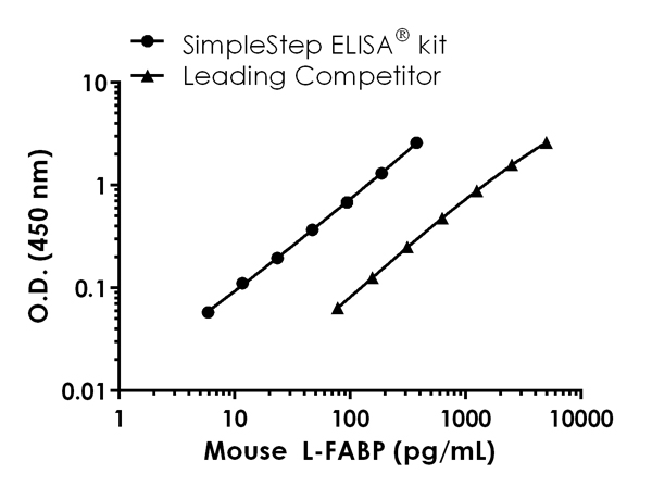 Mouse Liver-FABP  standard curve comparison data