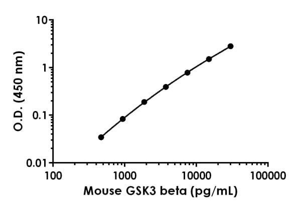 Example of mouse GSK3 beta standard curve.