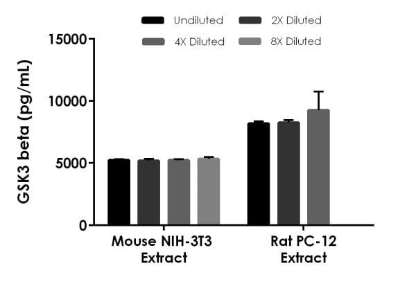 Interpolated concentrations of native GSK3 beta in mouse NIH-3T3 and rat PC-12 cell extract samples based on 250 µg/mL extract loads.