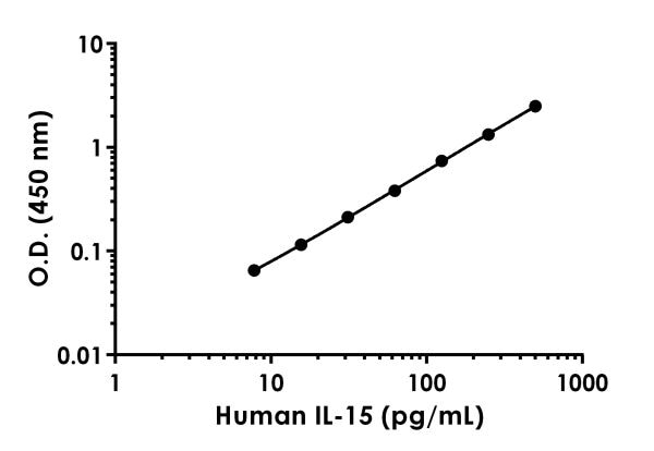 Example of  human IL-15 standard curve in Sample Diluent NBP.