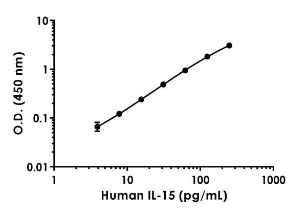 Example of  human IL-15 standard curve in 1X Cell Extraction Buffer PTR.