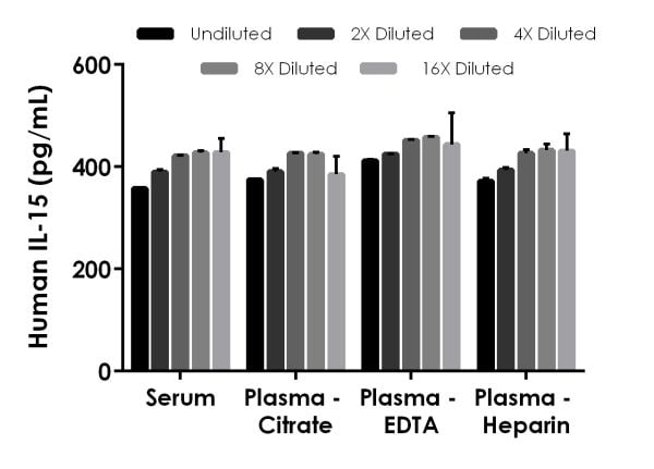 Interpolated concentrations of spike IL-15 in human serum and plasma samples.
