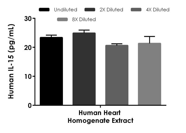 Interpolated concentrations of native IL-15 in human heart homogenate tissue extract sample based on a 250 µg/mL extract load.