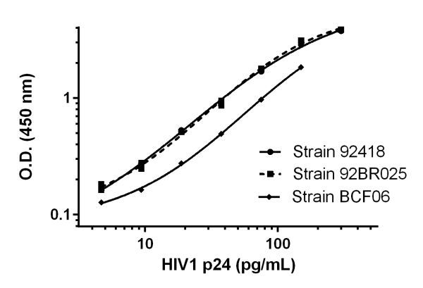 Serial dilutions of recombinant HIV1 p24 were prepared within the working range of the assay and assayed for reactivity.