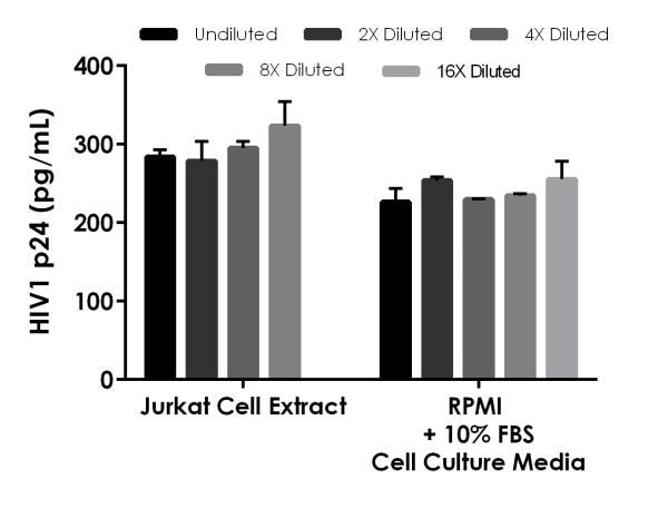 Interpolated concentrations of spike HIV1 p24 in Jurkat Cell Extract and RPMI + 10% FBS cell culture media