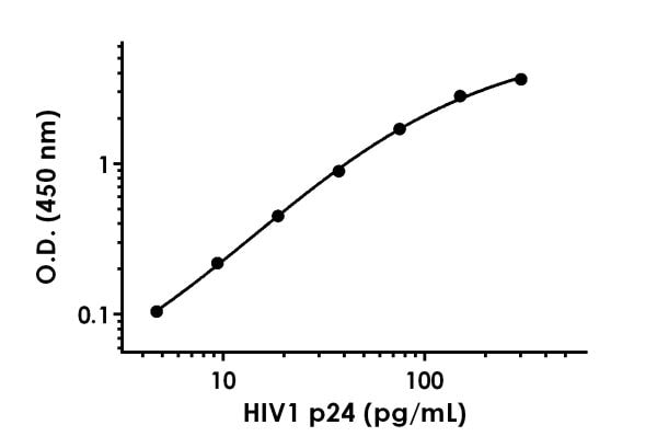 Example of HIV1 p24 standard curve in Sample Diluent 50BS