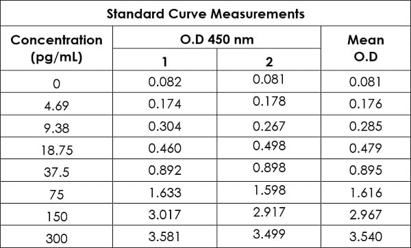Raw data values for example of HIV-1 p24 standard curve in Sample Diluent NS.