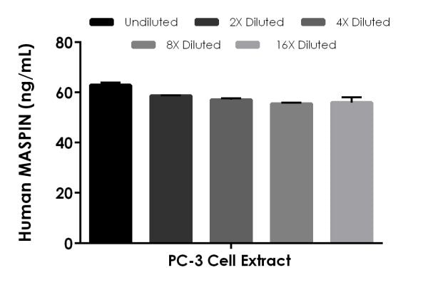 Interpolated concentrations of native MASPIN in human PC-3 cell extract based on a 1,000 µg/mL extract load.