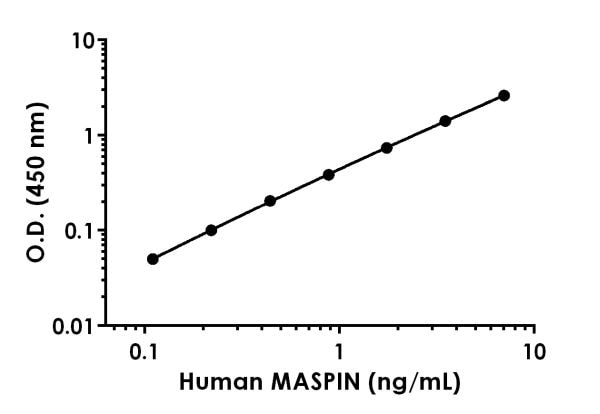 Example of human MASPIN standard curve in 1X Cell Extraction Buffer PTR
