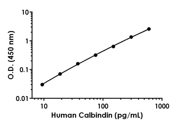 Example of human calbindin standard curve in 1X Cell Extraction Buffer PTR