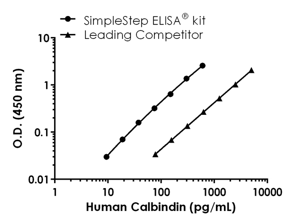 Human Calbindin standard curve comparison data