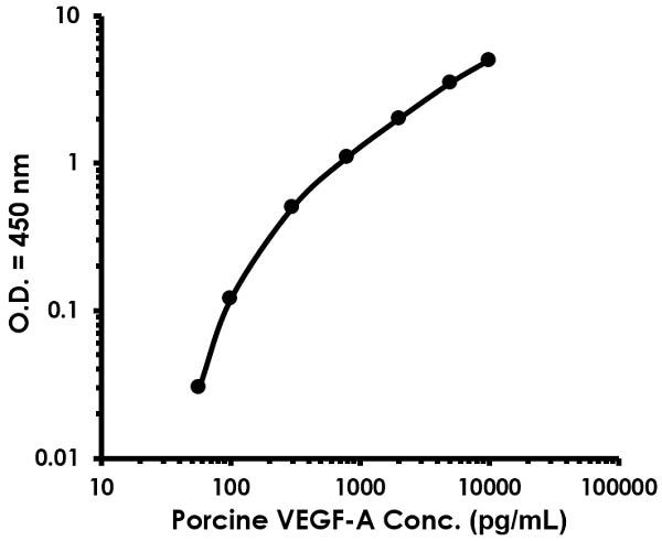 Porcine VEGF-A ELISA kit (ab218298) Standard curve.