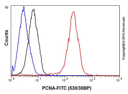 Flow Cytometry - Anti-PCNA antibody [EPR3821] - BSA and Azide free (ab218310)