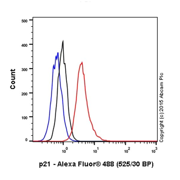 Flow Cytometry (Intracellular) - Anti-p21 antibody [EPR362] - BSA and Azide free (ab218311)