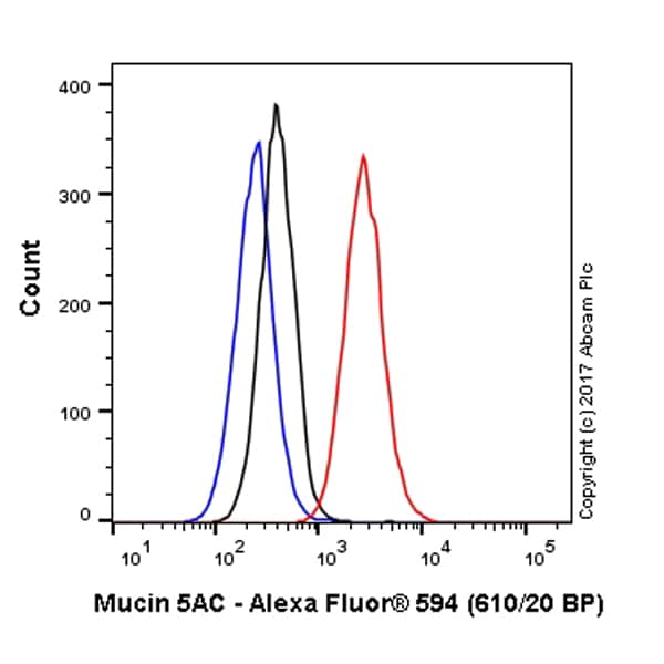 Flow Cytometry - Anti-Mucin 5AC antibody [EPR16904] (Alexa Fluor® 594) (ab218363)