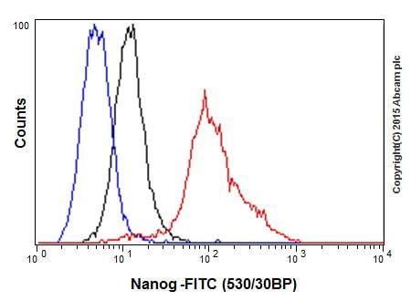 Flow Cytometry - Anti-Nanog antibody [EPR2027(2)] - BSA and Azide free (ab218524)
