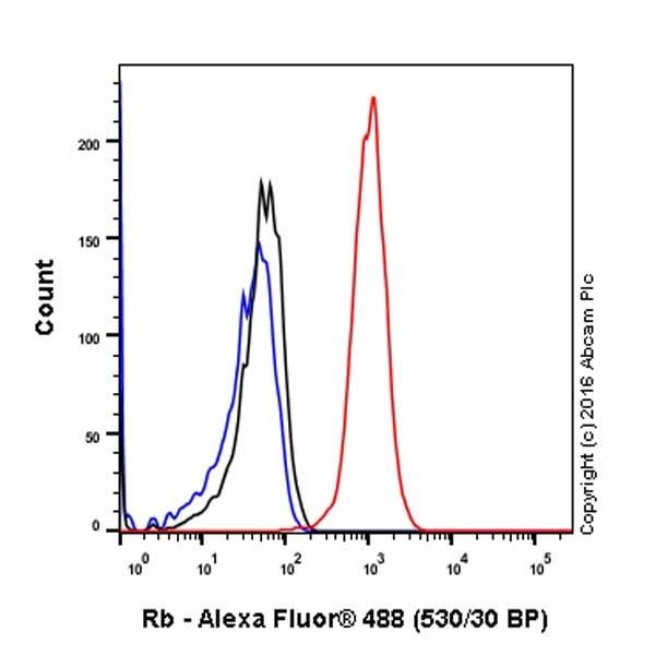 Flow Cytometry - Anti-Rb antibody [EPR17512] - BSA and Azide free (ab218526)
