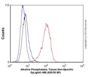 Flow Cytometry - Anti-Alkaline Phosphatase, Tissue Non-Specific antibody [EPR4477] - Low endotoxin, Azide free (ab218574)