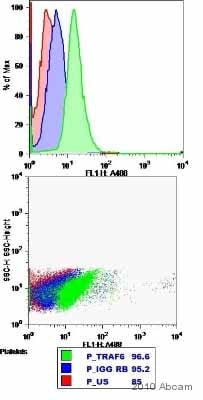 Flow Cytometry - Anti-TRAF6 antibody [EP591Y] - BSA and Azide free (ab218575)